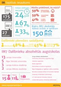IM7 infografiks izzinosana_JPG